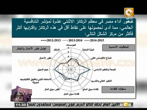 تقارير صادمة من التنافسية الدولية  تكشف حقيقة إنهيار الاقتصاد المصري