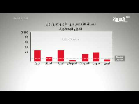 صوت الإمارات - المتحدرون من الدول المحظورة أكثر تعلمًا